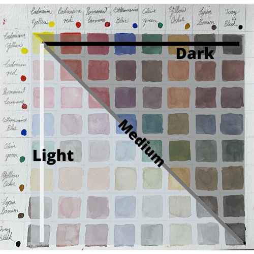 Color mixing chart demonstrating dark, medium and light values