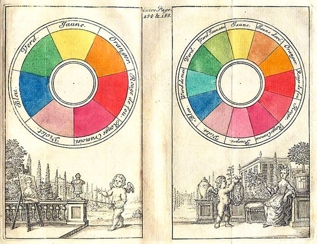 The color wheel traditional
