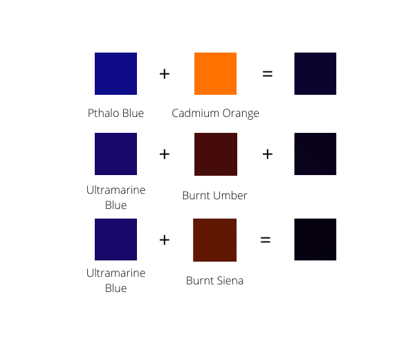 Color chart recapping three color mixing examples of mixing blue with orange and shades of brown to create black colors
