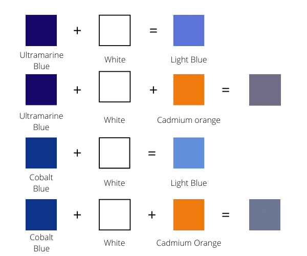 What Colors Make Blue Shades Of Blue Color Mixing Guide For Artists