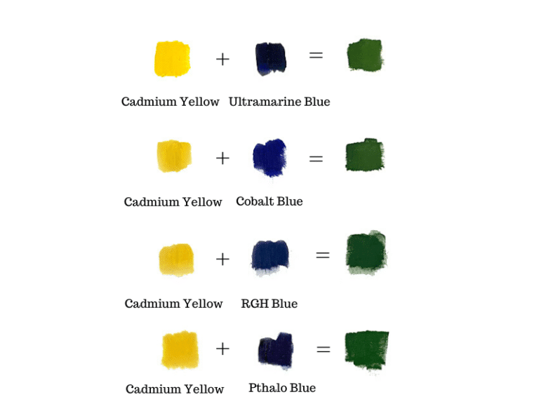 color chart guide showing how to make the color green with different shades of yellow and blue