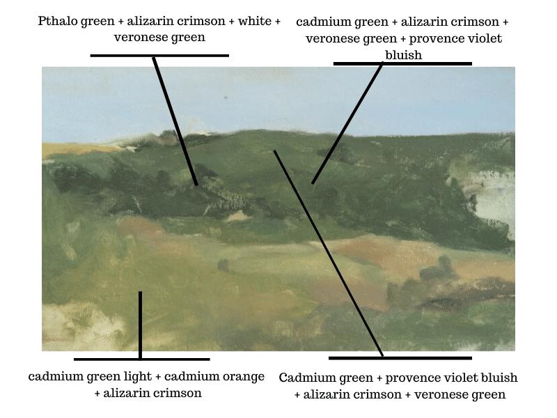 Italian landscape diagram showing different color mixtures