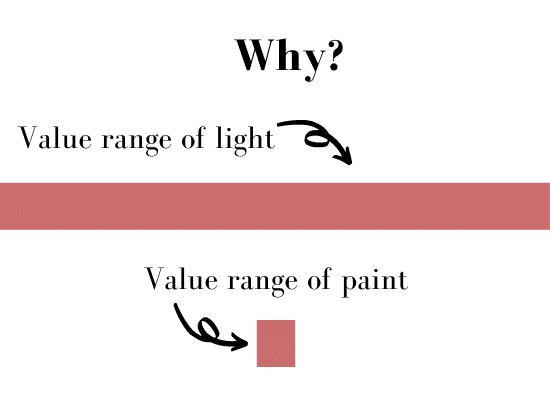diagram of the range light and available paint values