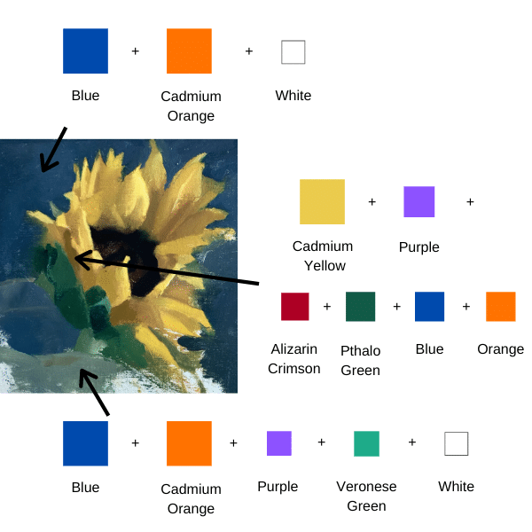 How to paint sunflowers color chart diagram, showing background and foreground colors to mix