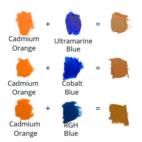 how to make orange muted color chart diagram with orange plus blue mixed
